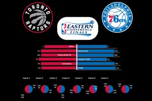 Example of PAG capabilities for NBA Eastern Conference Finals